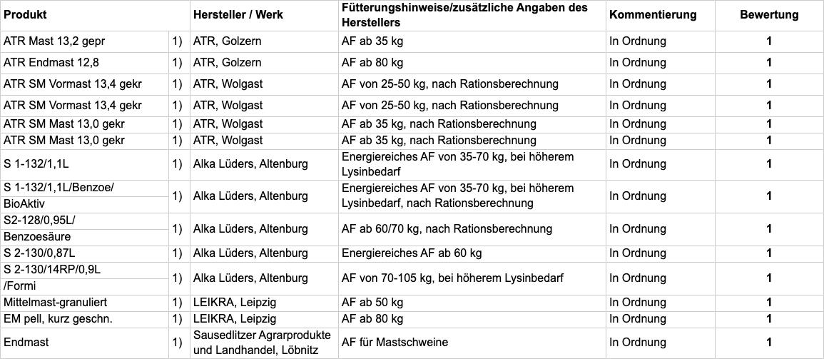 Tabelle B: Fachliche Bewertung nach Einsatzzweck; TAB111-2020