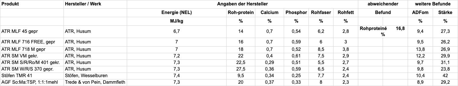 Tabelle A: Prüfung der Inhaltsstoffe und Einhaltung der Deklaration; TAB83-2020
