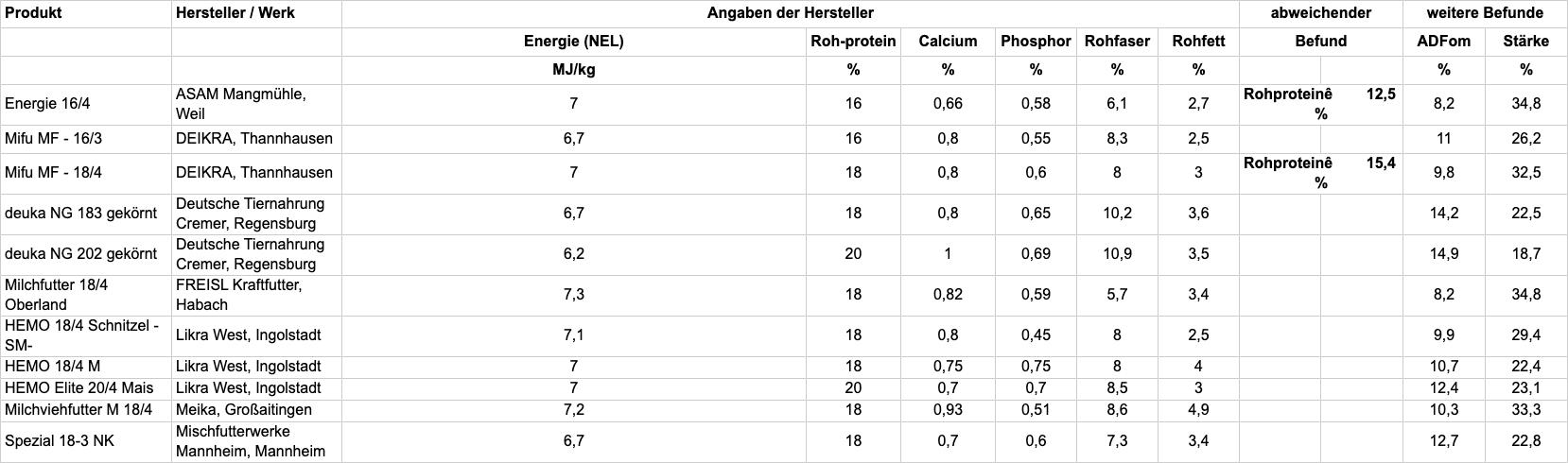 Tabelle A: Prüfung der Inhaltsstoffe und Einhaltung der Deklaration; TAB95-2020