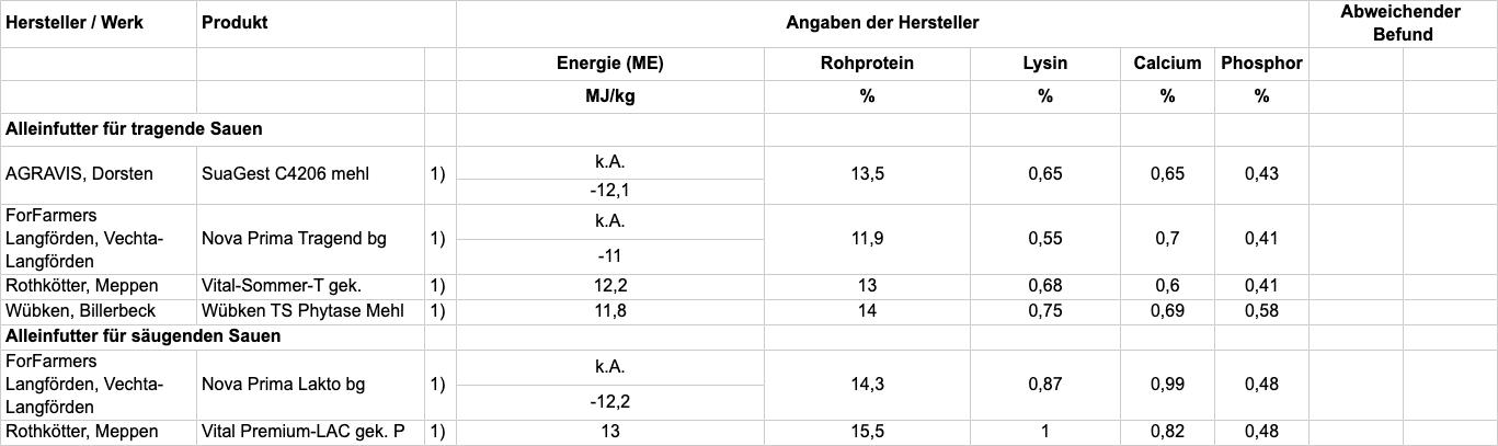 Tabelle A: Prüfung der Inhaltsstoffe und Einhaltung der Deklaration; TAB105-2020