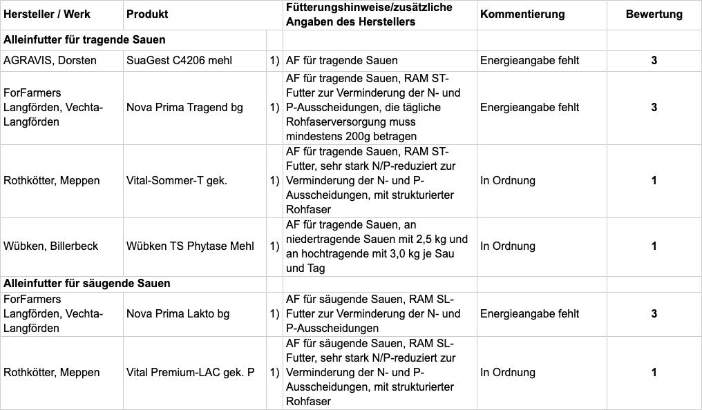 Tabelle B: Fachliche Bewertung nach Einsatzzweck; TAB105-2020