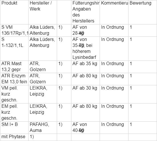 TAB017 B: Fachliche Bewertung nach Einsatzzweck