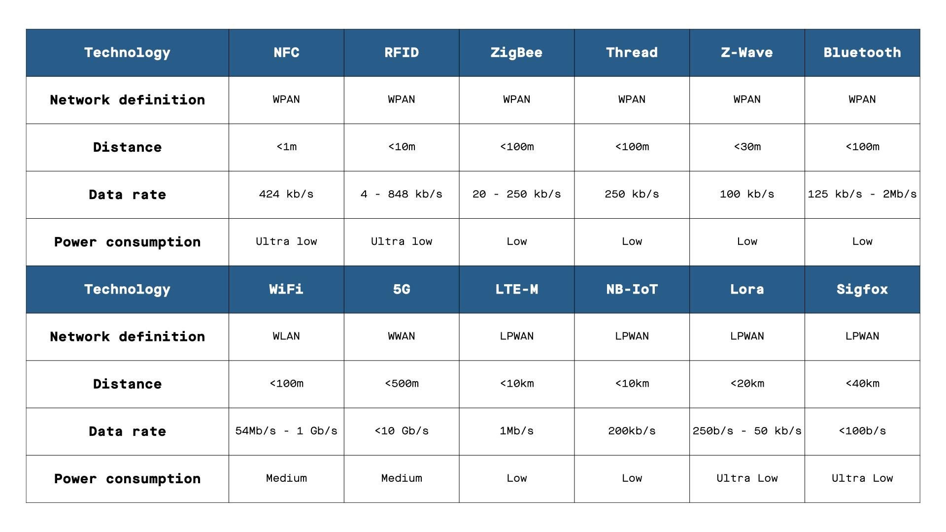 Connectivity Summary Table 001