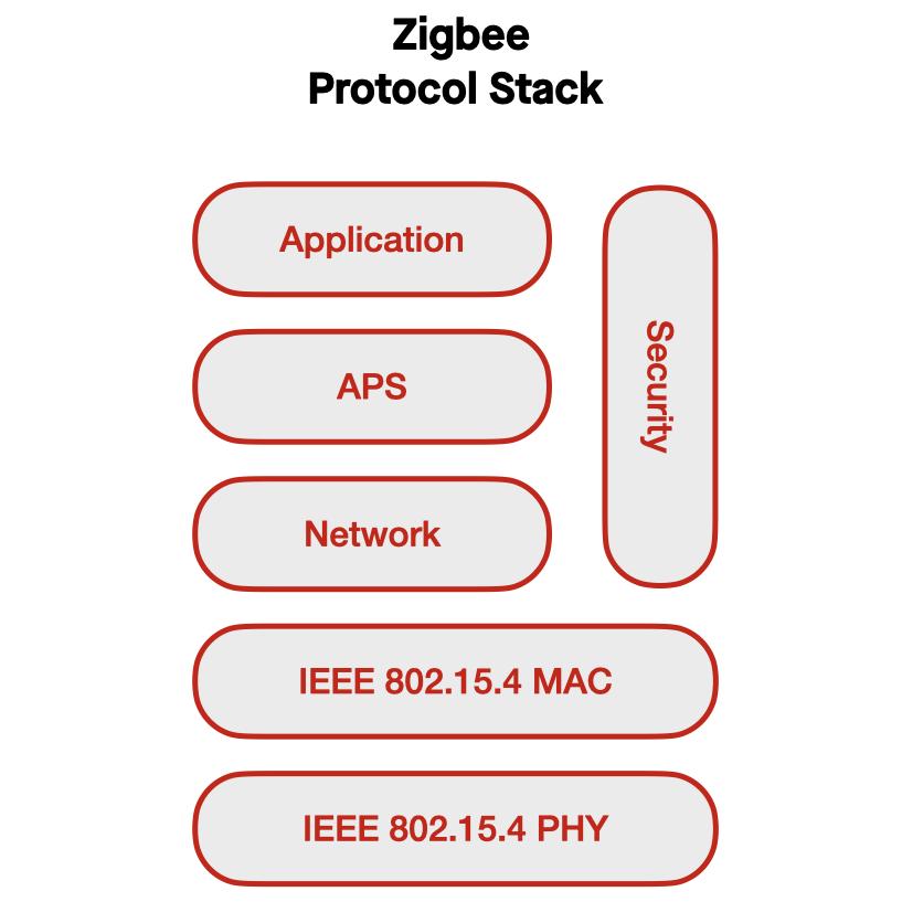 Io T Communication Stack 002