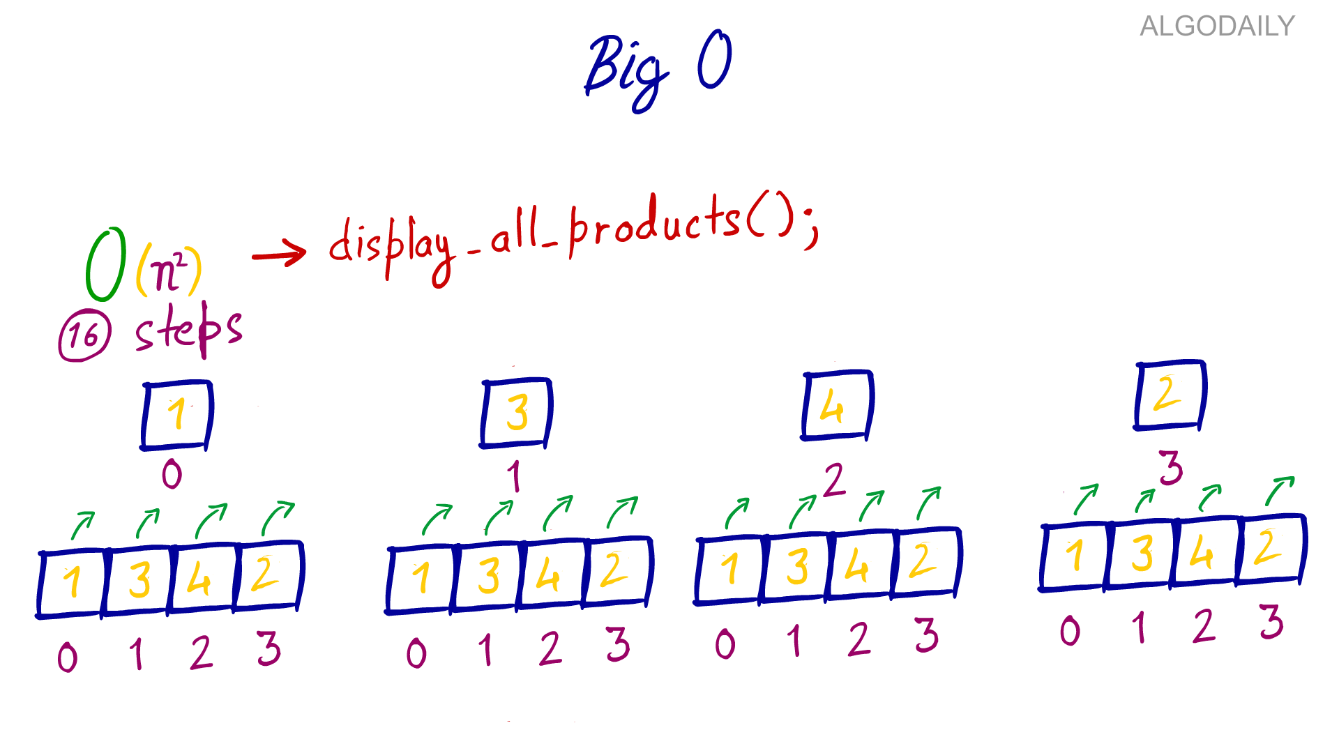 Algorithm Complexity and Big O Notation Objective: In this lesson, we'll cover the topics of Algorithm Complexity and Big O Notation. By the end, you should: Be familiar with these terms and what they ...
