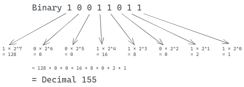 Decimal and binary How do we usually represent numbers? We use decimal notation (a.k.a. Base 10) that provides ten unique digits: 0, 1, 2, 3, 4, 5, 6, 7, 8, and 9. To form numbers, we combine these dig...