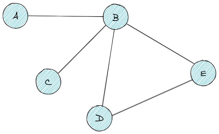 Data Structures Cheat Sheet This cheat sheet uses the Big O notation to express time complexity. For a reminder on Big O, see Understanding Big O Notation and Algorithmic Complexity. For a quick summar...