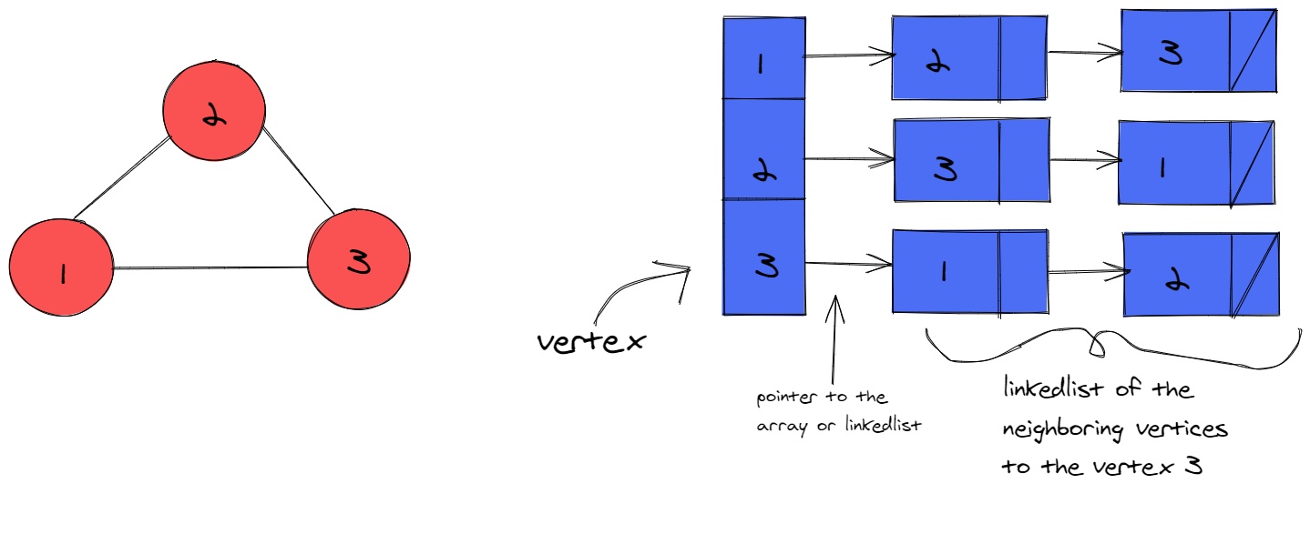For many students, the graph data structure can be intimidating and difficult to learn. In fact, some of their properties can be baffling to even experienced developers and computer science graduates w...