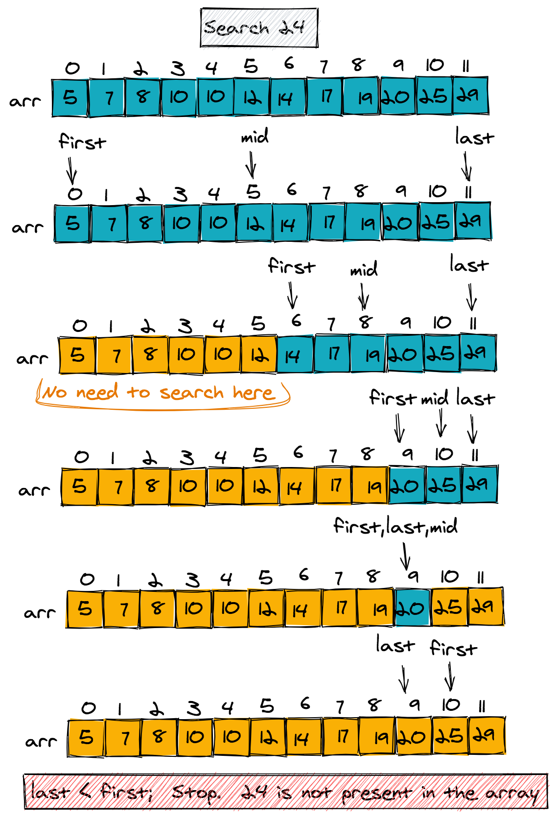 Objective: This article will cover the binary search (/lessons/binary-search-technique) technique or pattern, one of the most commonly used methods to solve a variety of problems. By the end, you shoul...