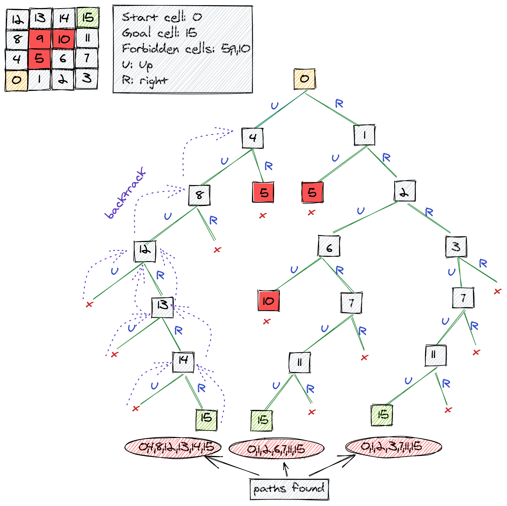 Recursive Backtracking For Combinatorial, Path Finding, and Sudoku Solver Backtracking Made Simple Backtracking is a very important concept in computer science and is used in many applications. General...