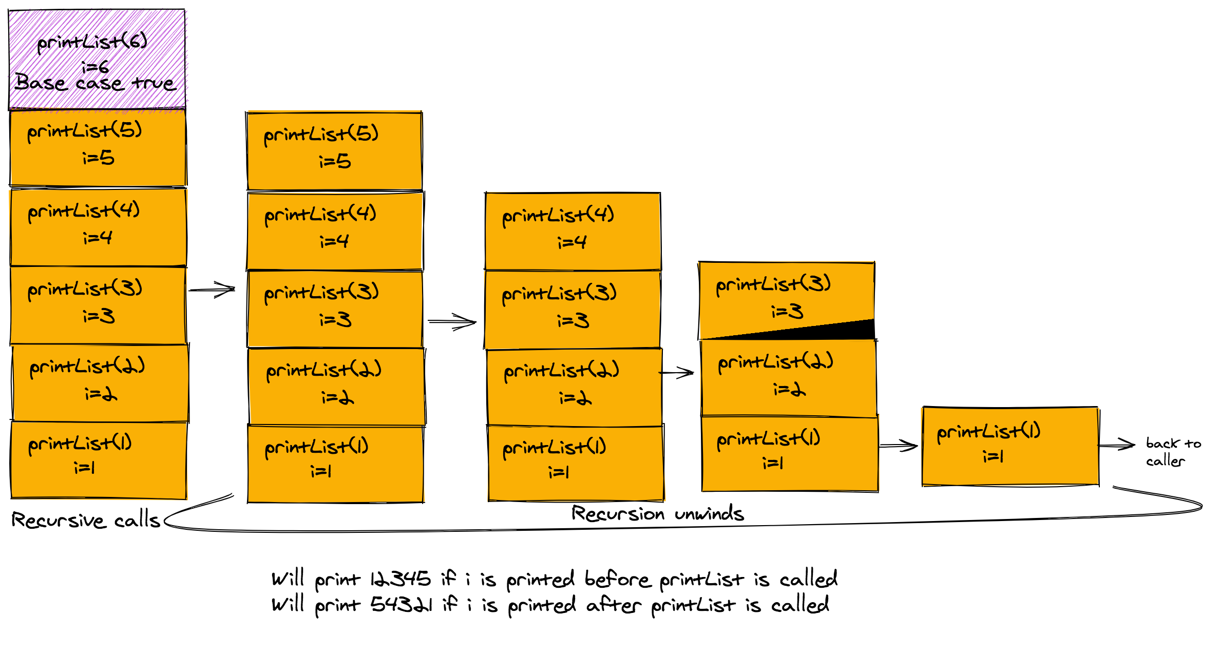 Iteration and recursion are both techniques that you can use for implementing solutions in a programming language. I look at both of them as a way of thinking about a problem and solving it. The most i...