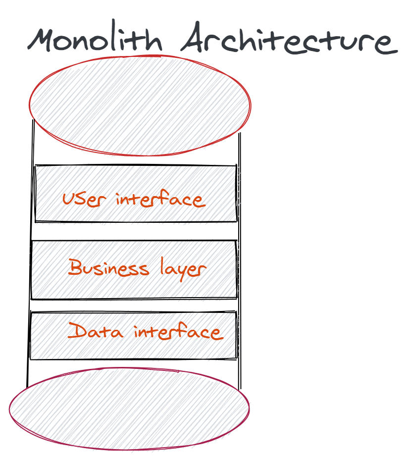 algodaily monoliths vs microservices for junior engineers introduction algodaily monoliths vs microservices