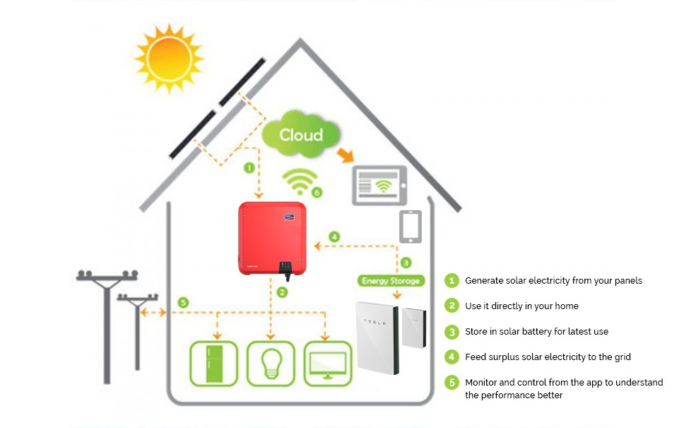 InfoGraphic All Green - Solar System For Homes