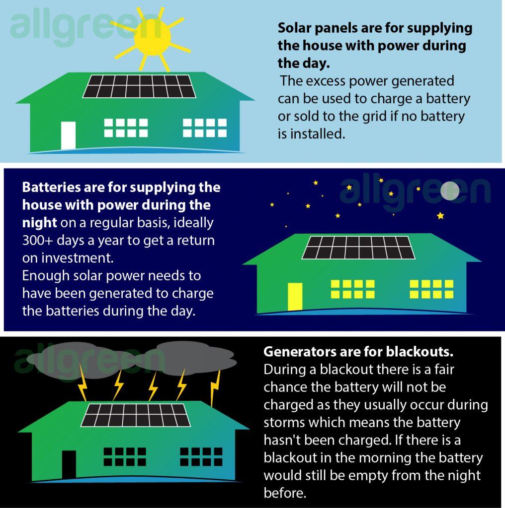 70ed612b back up power allgreen 1016x1024 - Back up power - infographic