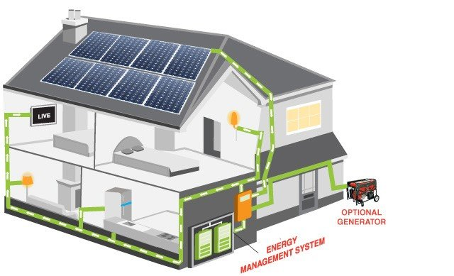 738caa43 1764867 - Off Grid Solar Systems