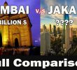 Cost living in Jakarta Compared to India in Rupee – Price – Details