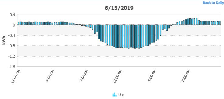 Net metering daily solar generation