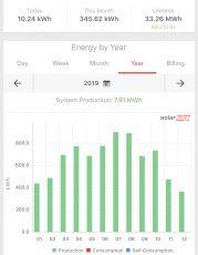 Solar Panel Maintenance: Monitoring