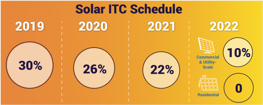 Top Solar Myths About Residential Solar In 2020