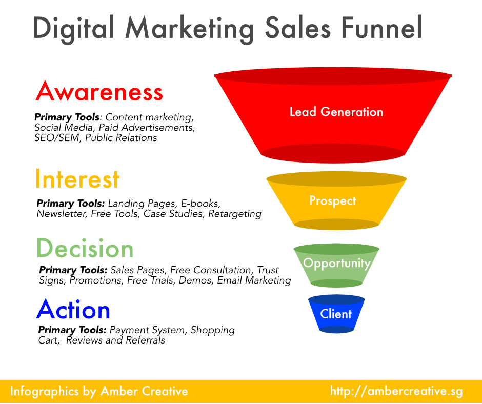 Digital-Marketing-Sales-Funnel-by-Amber-Creative.jpg
