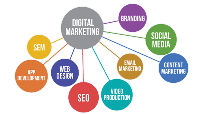 The Evolution Of Digital Marketing Then Vs Now Amber