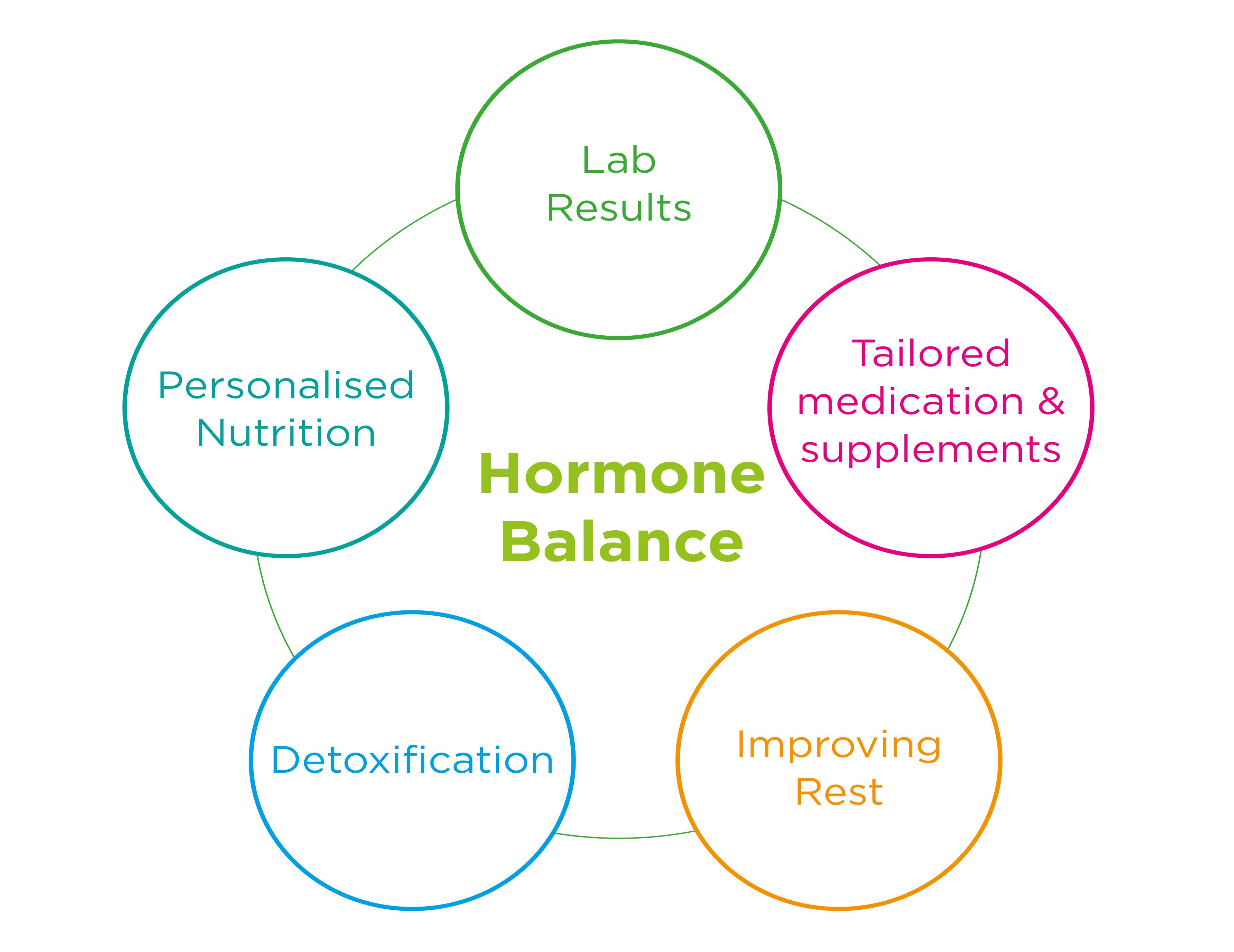 hormone-balance-circles