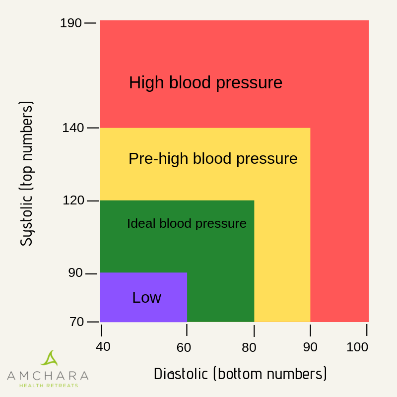 Blood-Pressure-Chart-Amchara
