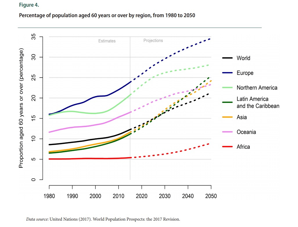 UN world population by 2050 is over 60