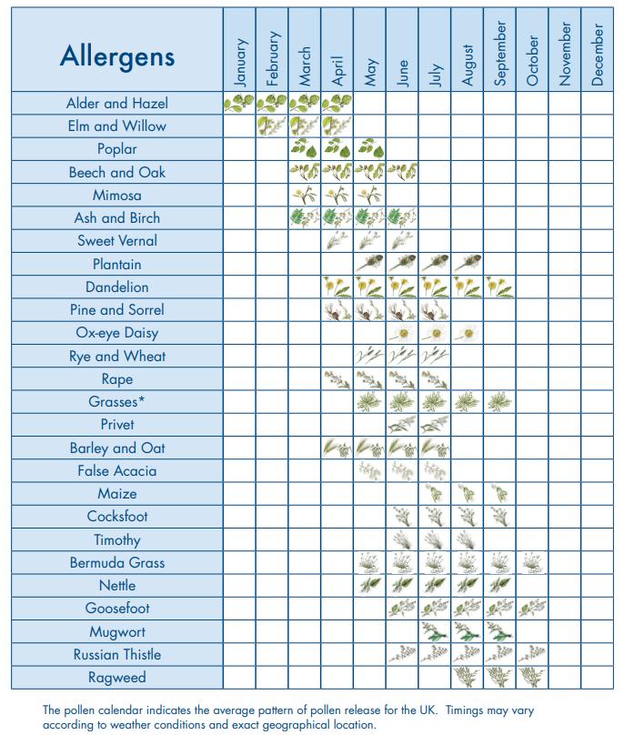 Pollen-Calendar-2019-Updated
