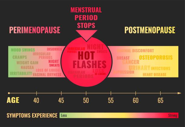 Perimenopause hot-flashes-postmenopause