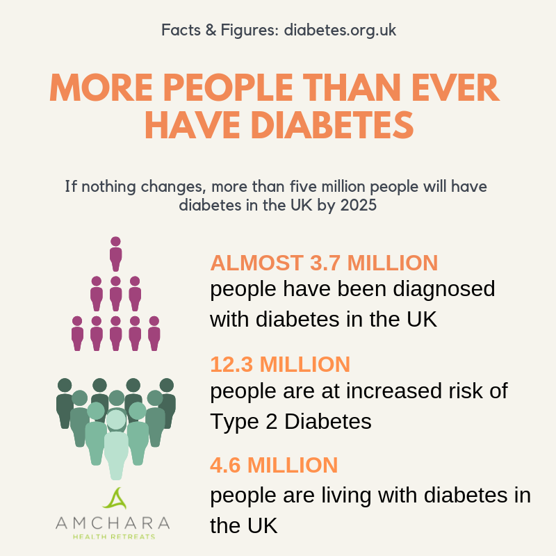 more-people-than-ever-have-diabetes-in-the-uk