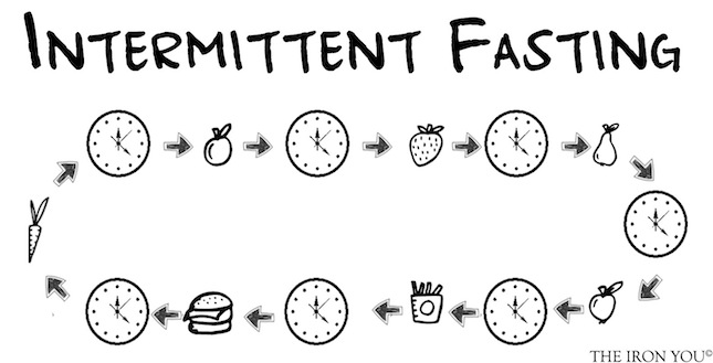 Intermittent Fasting  - A Natural Way To Live For Longer