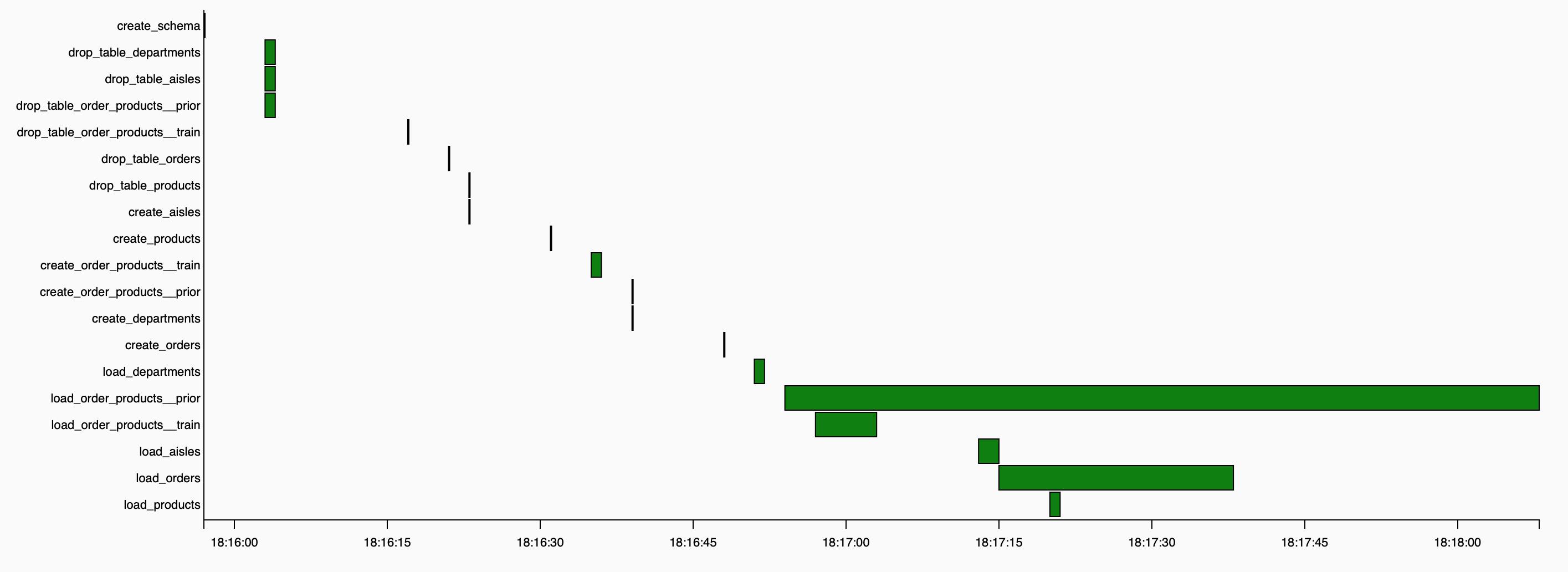 AIrflow GANTT chart