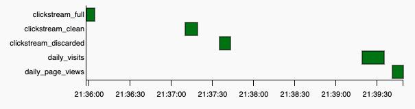 Task duration - Gantt Chart