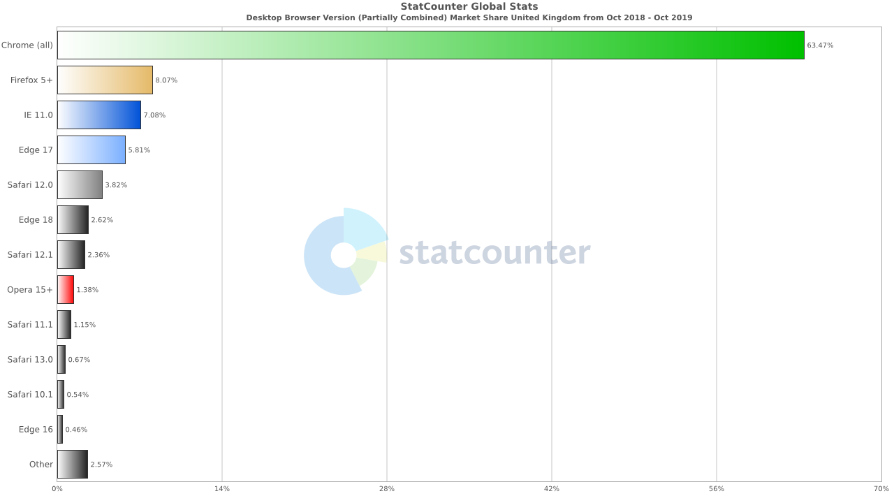 statscounter browser market share