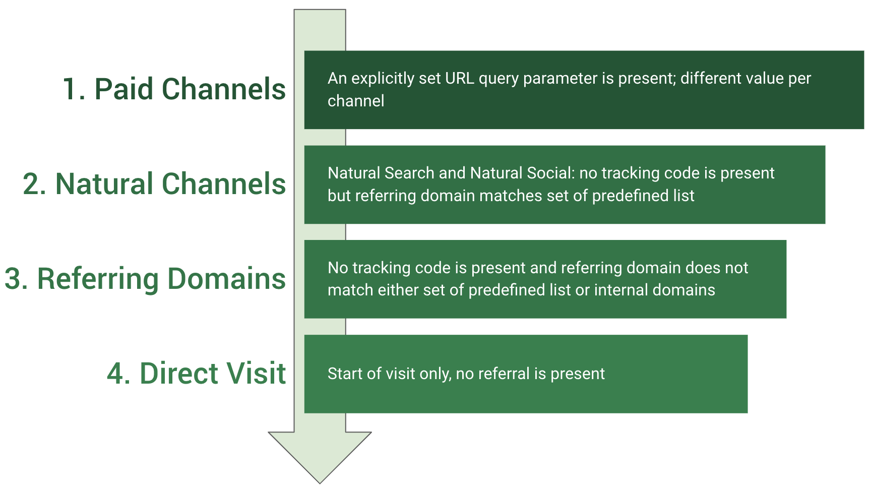 marketing channels hierarchy