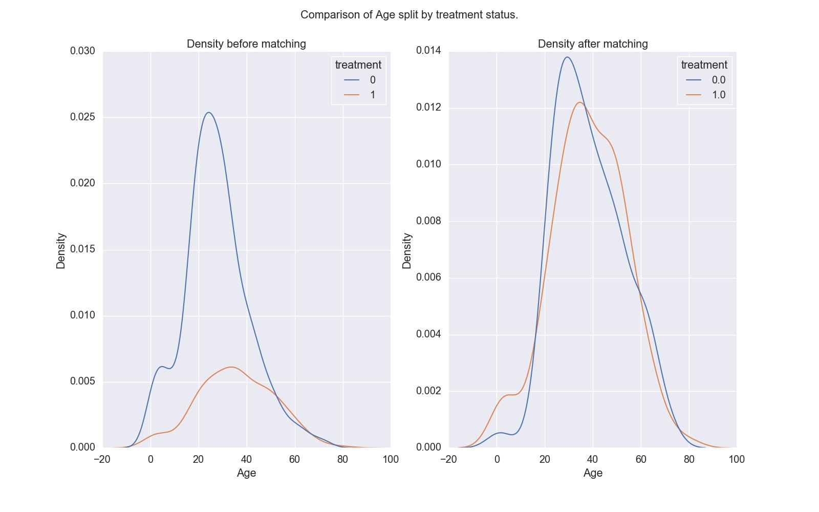 age density comparison
