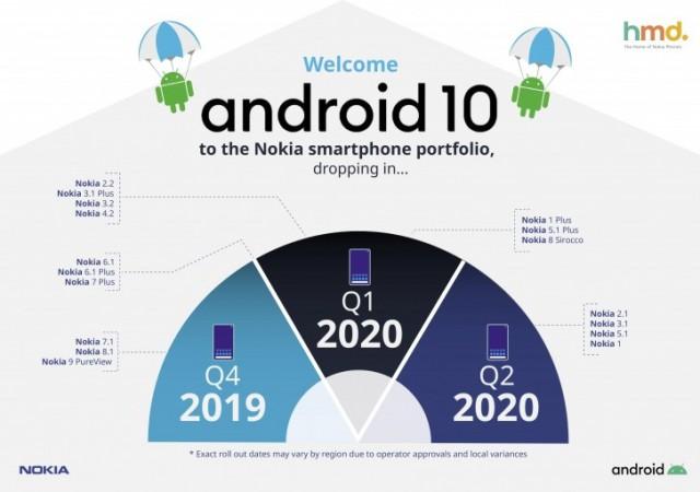 Nokia aktualizace na Android 10