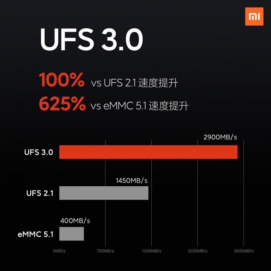 Úložiště UFS 3:0
