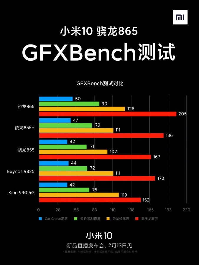 Xiaomi Mi 10  v testu GFXBench
