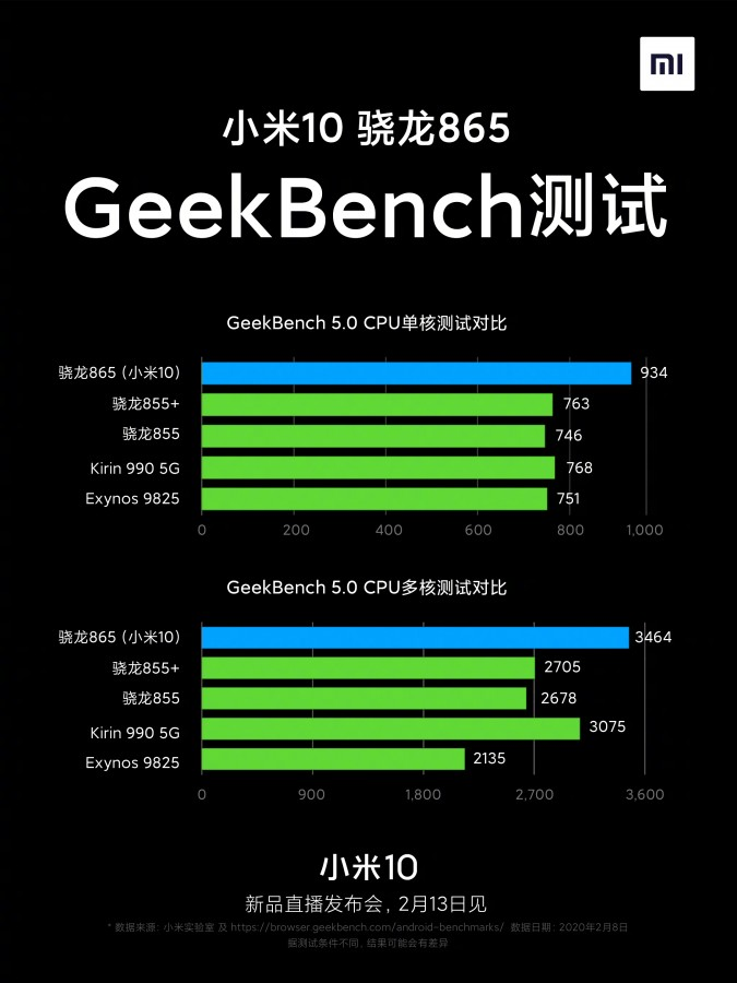 Xiaomi Mi 10  v testu Geekbench