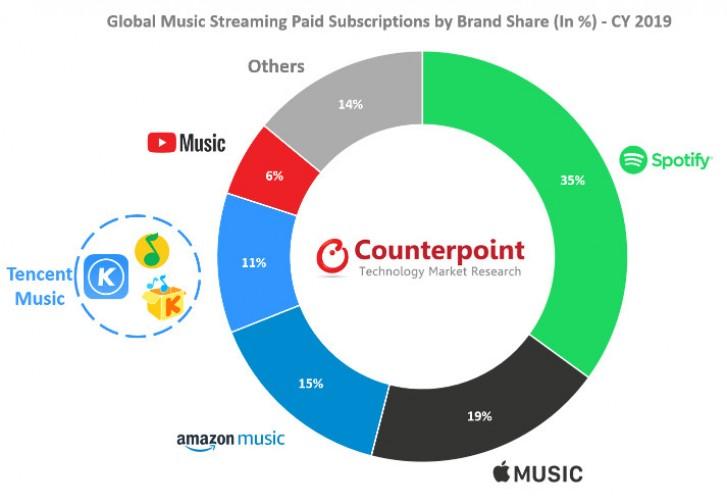 Růst tržeb hudebních streamovacích služeb
