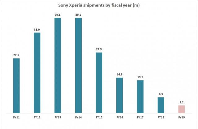 Sony fiskální výsledky