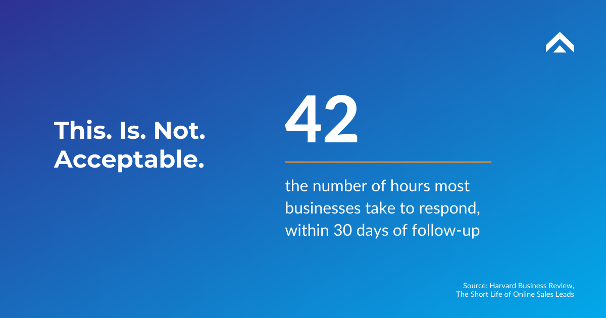 Businesses take on average 42 hours to respond to customers. That's crazy!