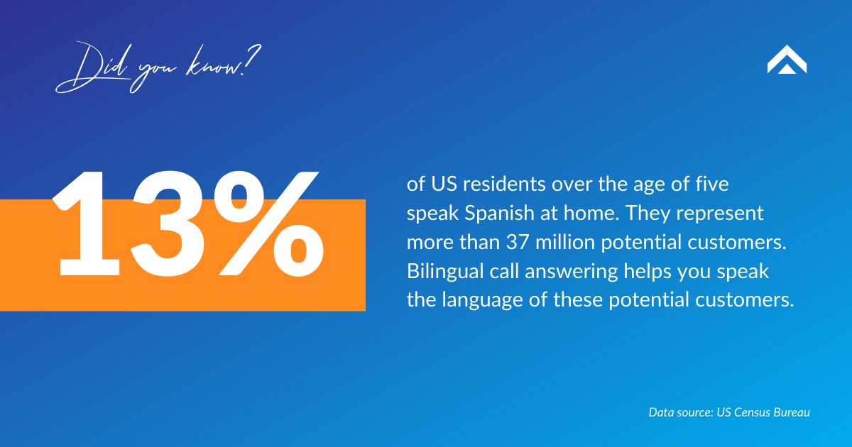Bilingual call answering FAQs v2
