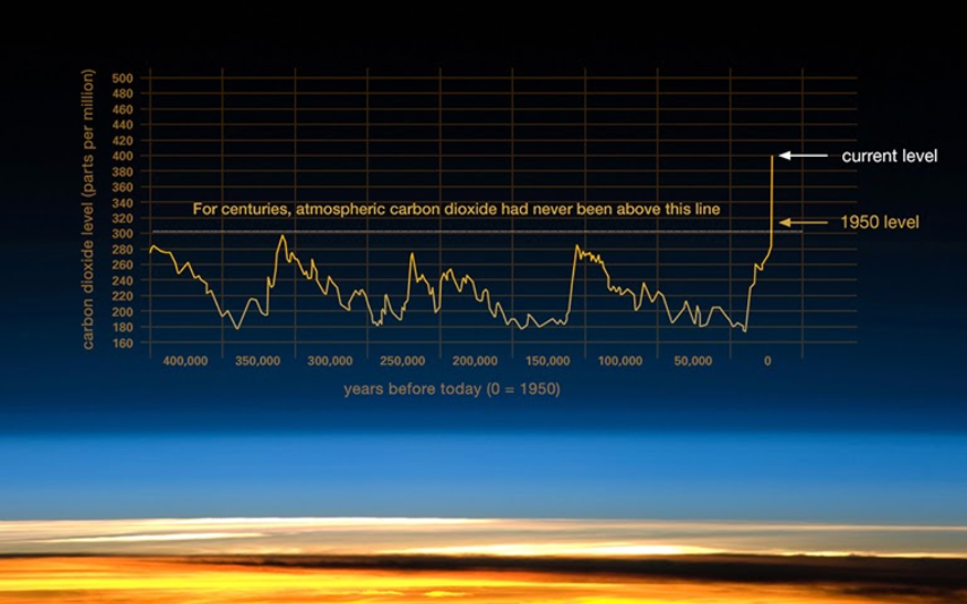 CO2 ppm count over centuries
