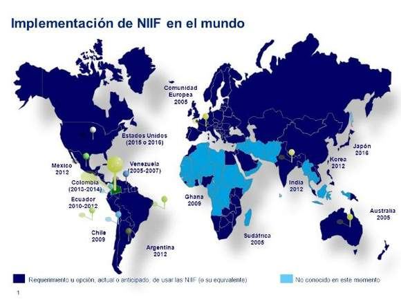 NIIF, Redacción de artículos, Implementación.
