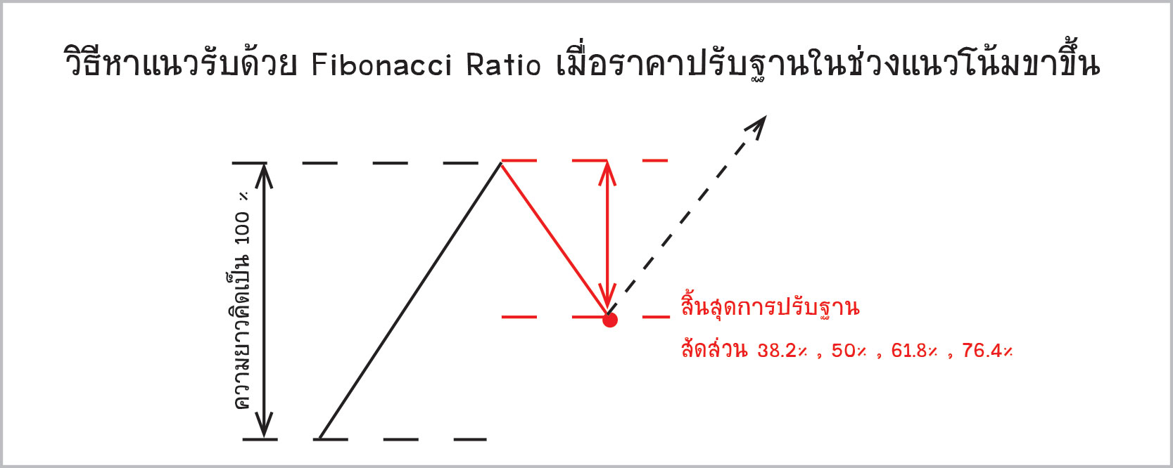 Retracement-method1