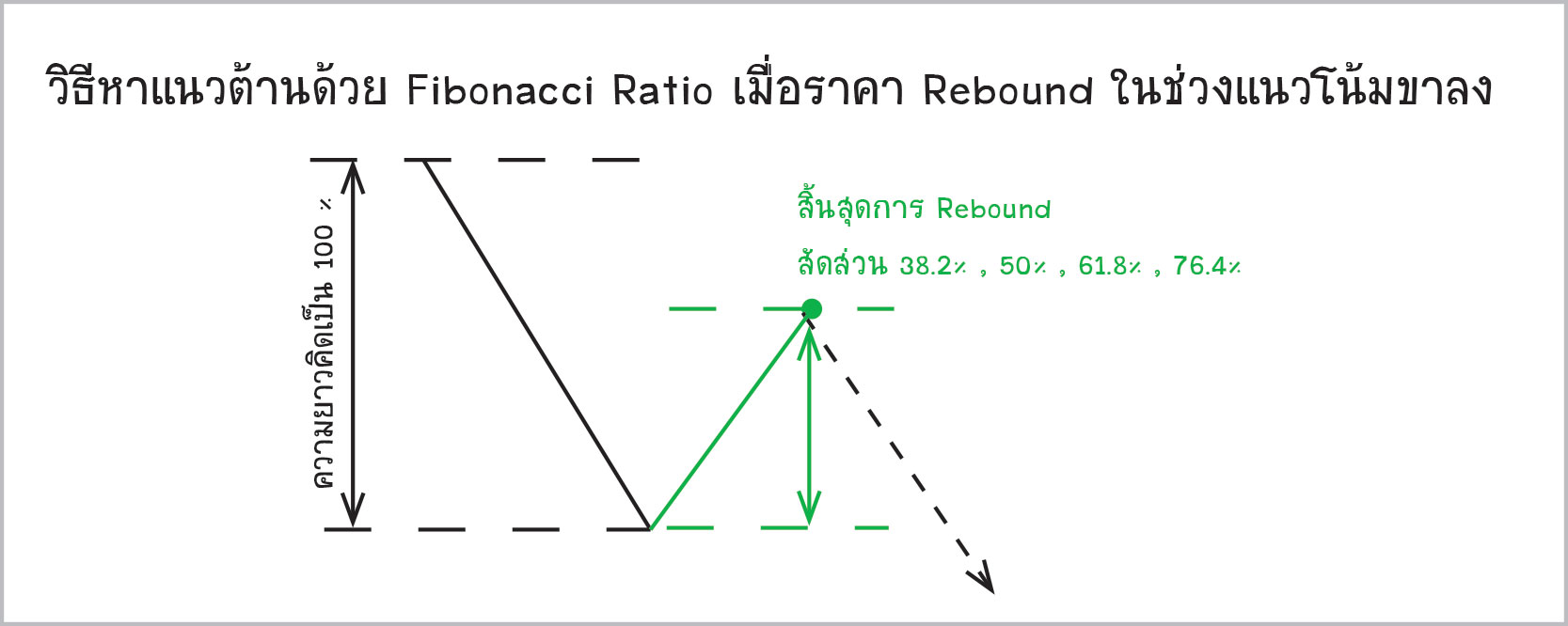 Retracement-method2