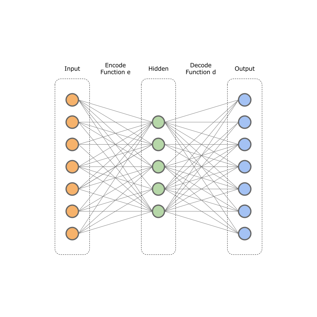 Using Autoencoder for Clustering Political Events – Octadero